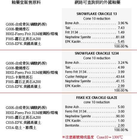 國外陶藝釉藥配方用台灣可取得的原料調配